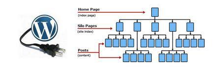 Website silo architecture wordpress plugin